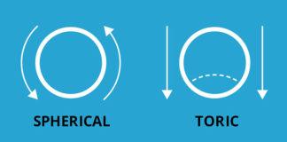 Dla astygmatyków – okulary czy soczewki kontaktowe?